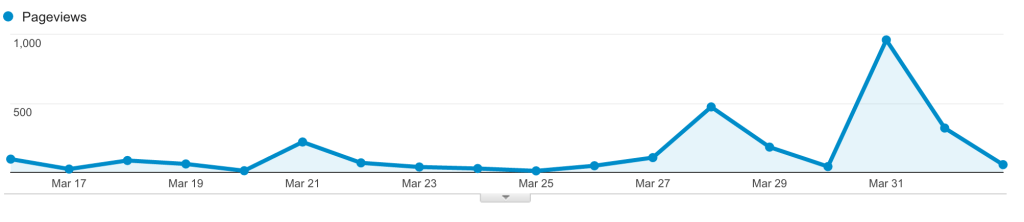Gutter Supply Pageviews