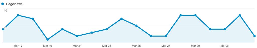 gutter supply blog chart