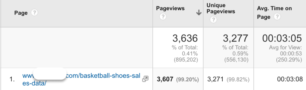 shoes sales pageviews blurred
