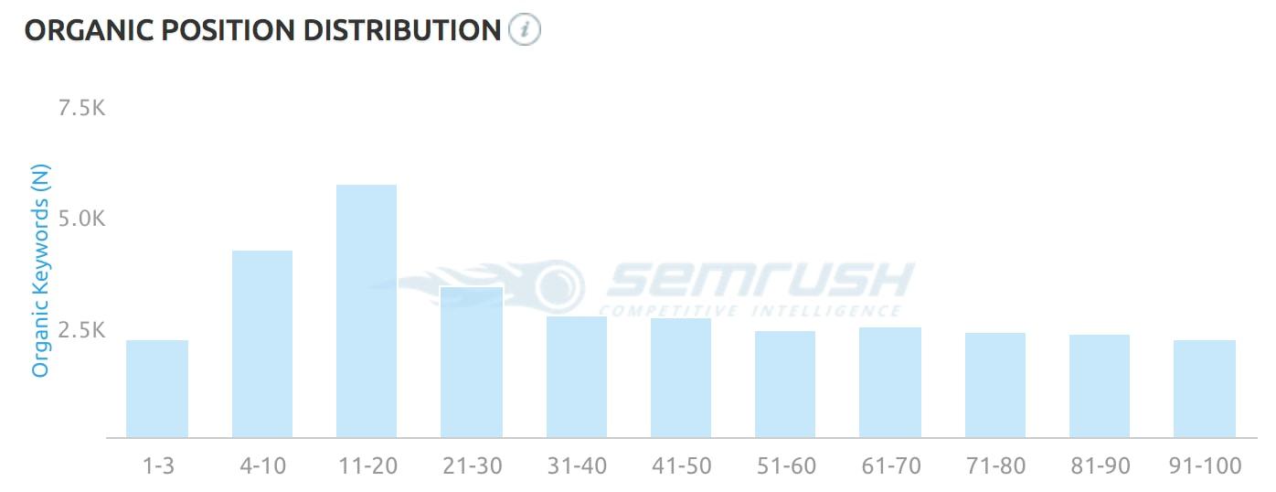 how samash com is failing at seo nick eubanks