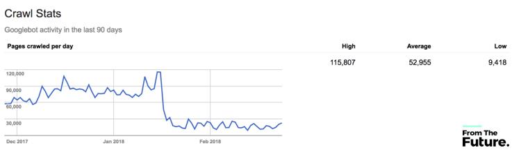 example-of-decreased-google-crawl