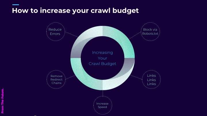 how-to-increase-crawl-budget