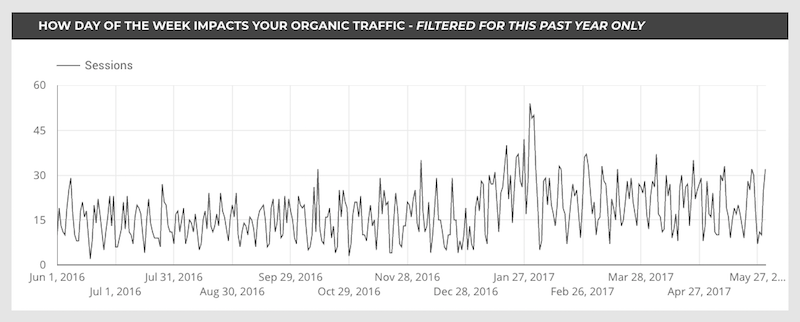 day of week impacting organic traffic