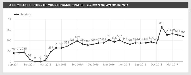 history of organic traffic