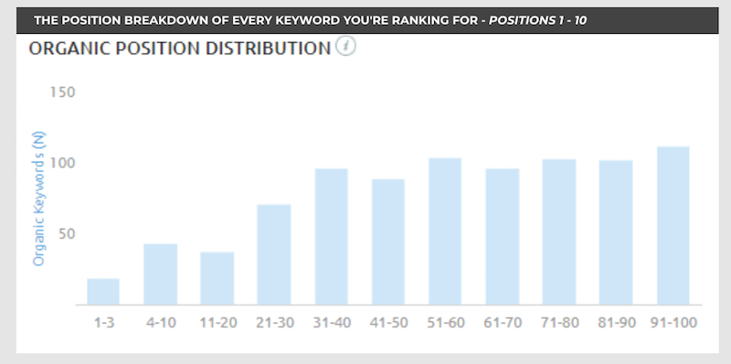 keyword ranking distro