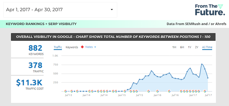 serp visibility
