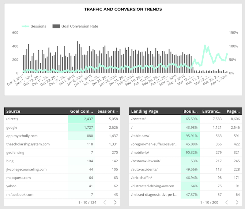 traffic and conversion trends