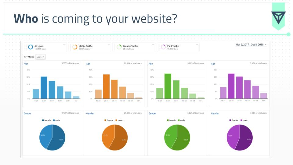 Who is coming to your website?