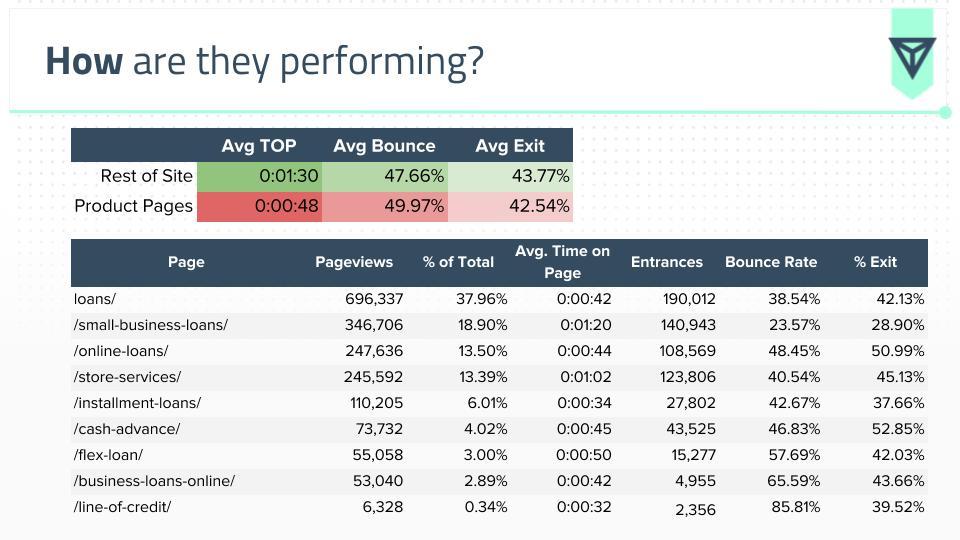 landing page data breakdown