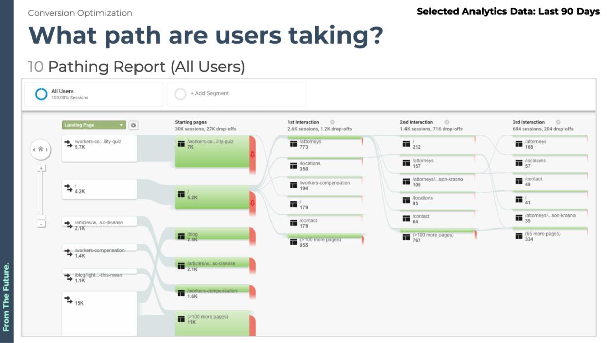 user pathing