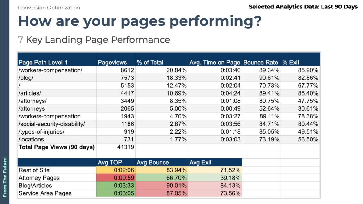 key landing page performance