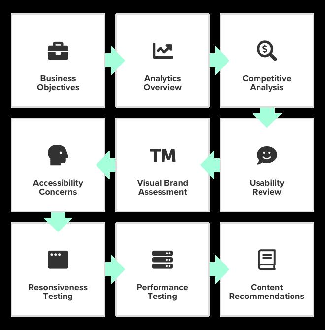 ux audit process overview